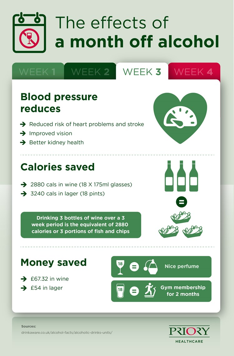 Benefits of Giving Up Alcohol - Week Three